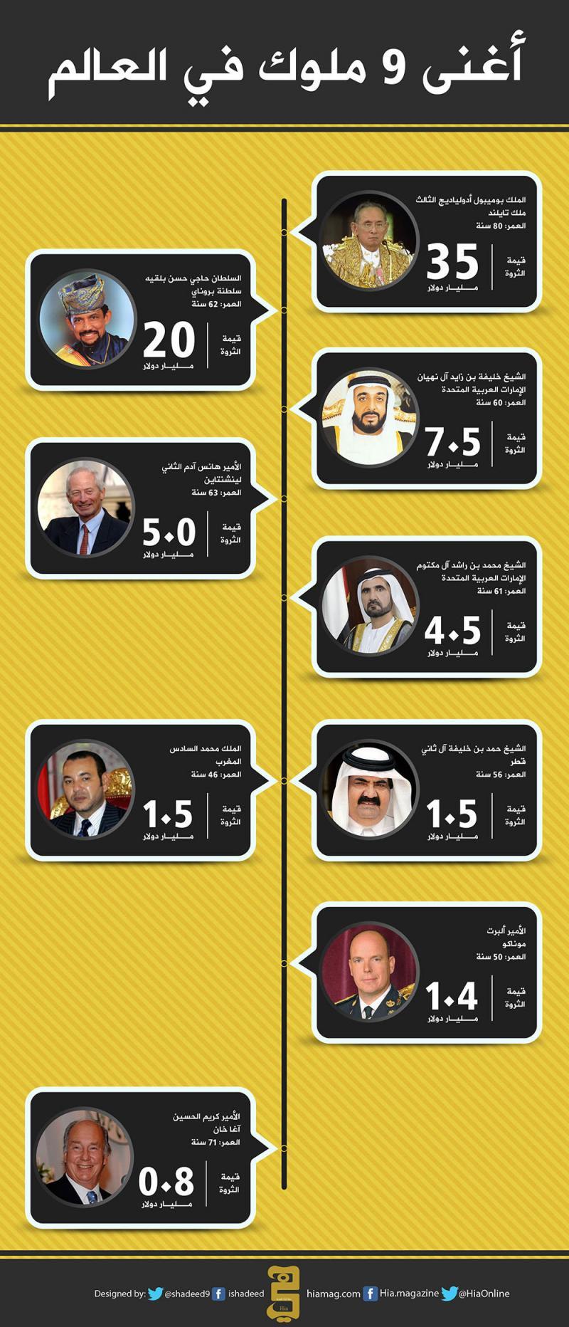 أغنى 9 ملوك في العالم #انفوجرافيك_عربي #انفوجرافيك