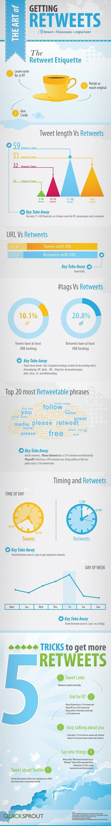 The Art of Getting Retweets [INFOGRAPHIC] #socialmedia #infographic