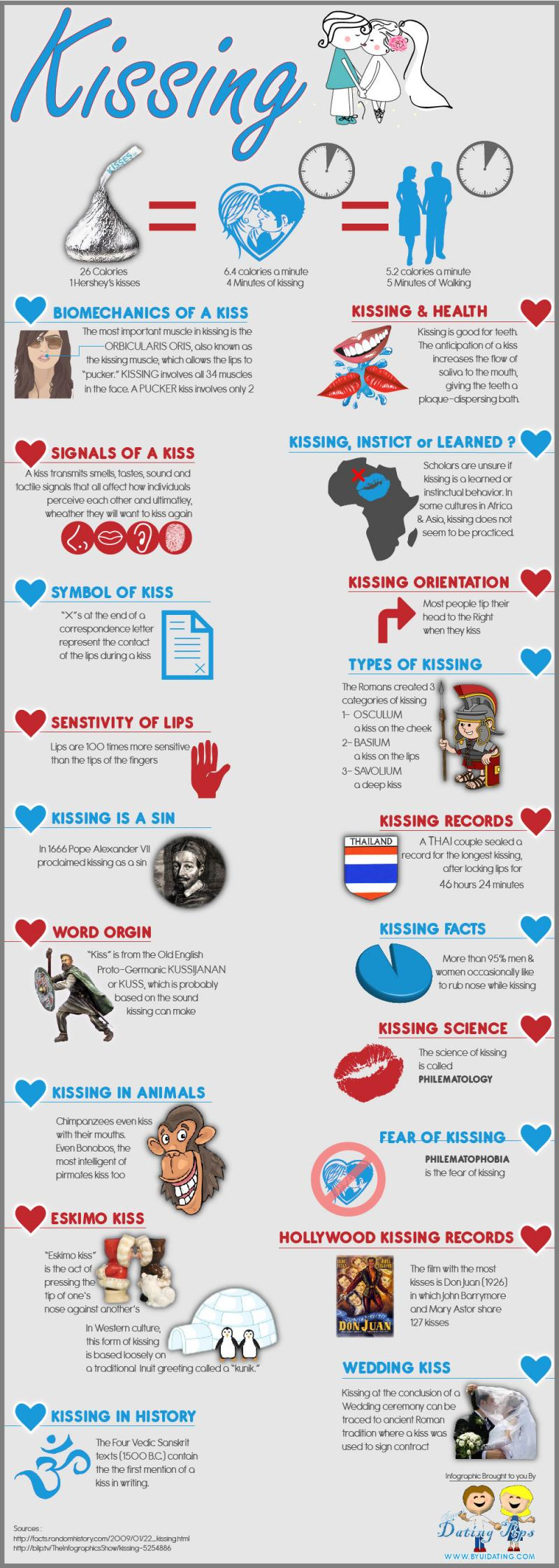 Kissing #Infographic