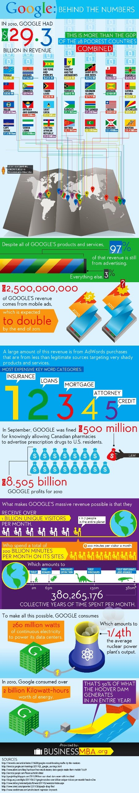 google behind the numbers #infographic