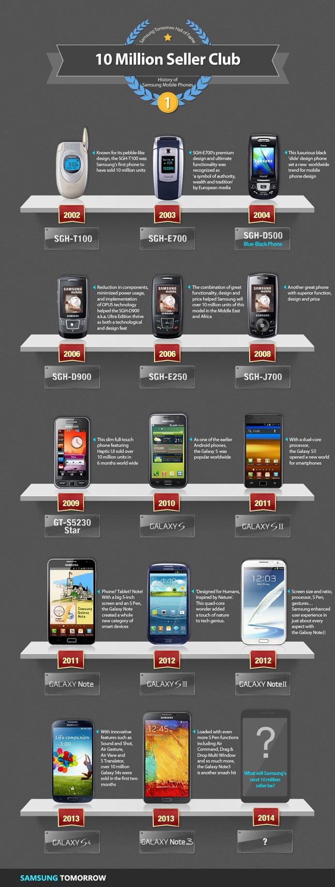 History of Samsung Mobile Phones: 10 Million Seller Club