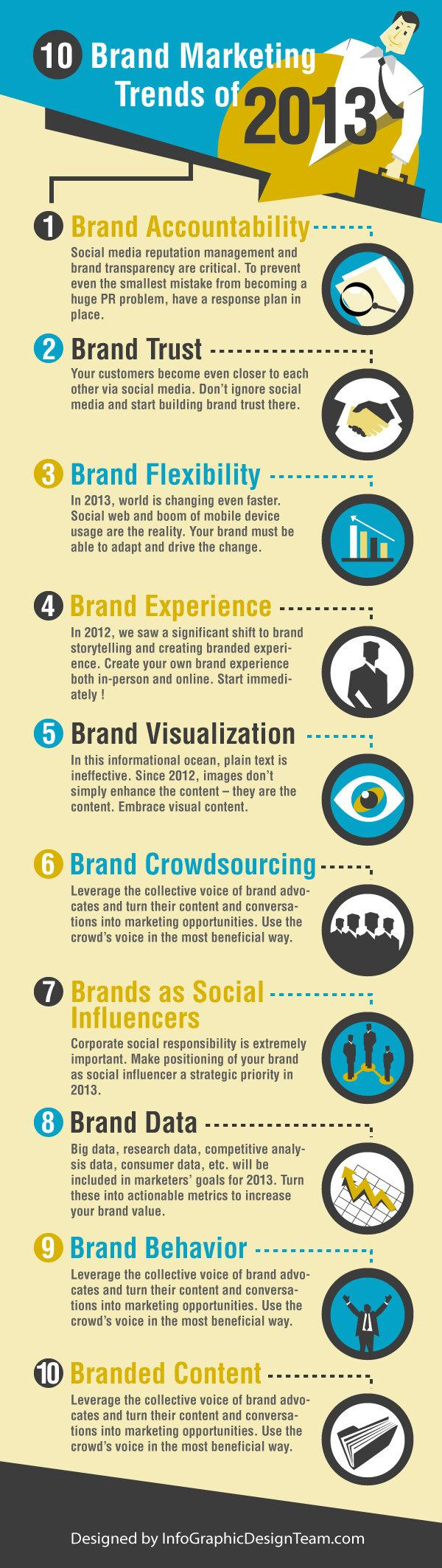 Top 10 Brand Marketing Trends #infografic