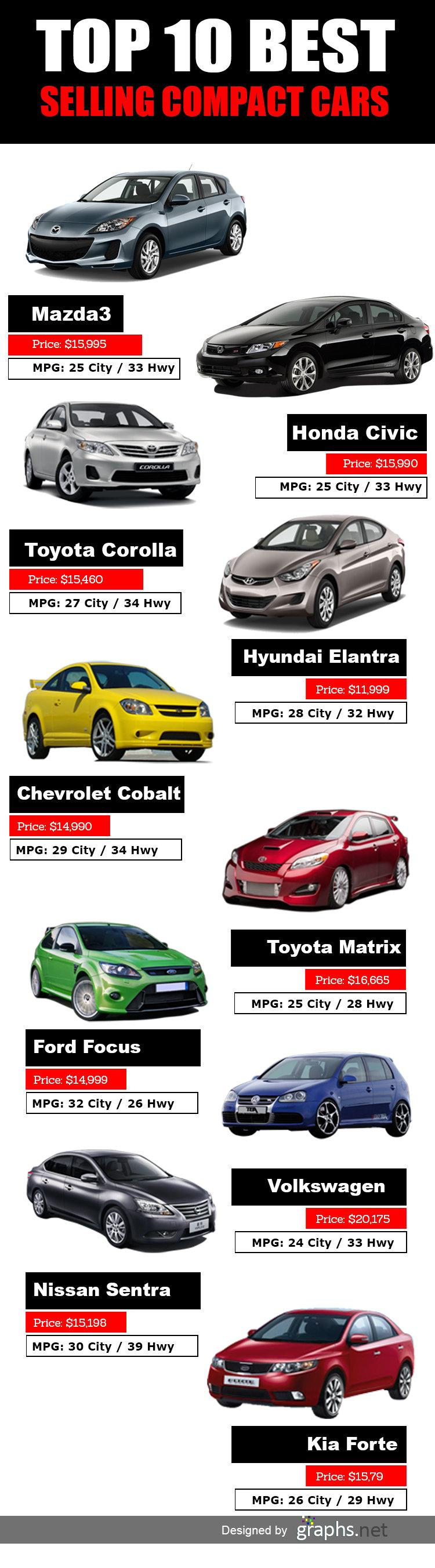 TOP 10 BEST COMPACT #CARS - #infographic