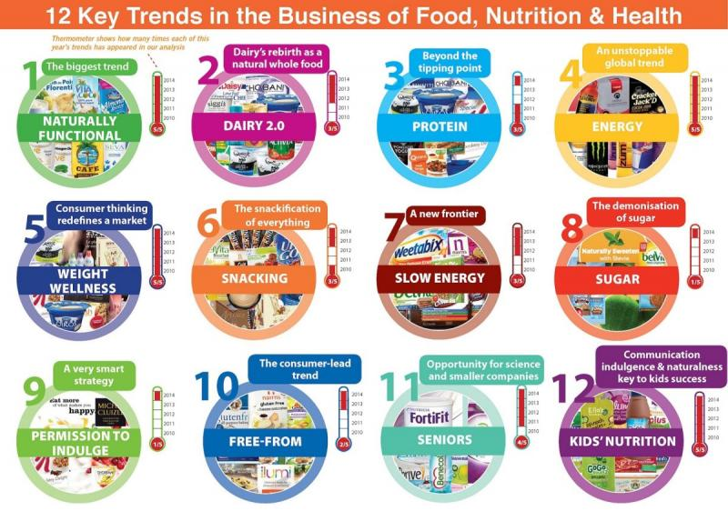 12 Key Trends 2014 Food and Nutrition Business #infographic