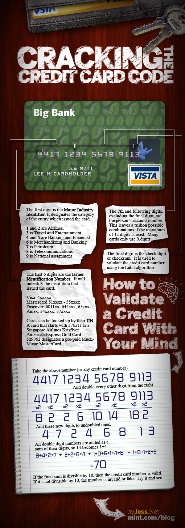 Credit Cards numbers secrets #infographic