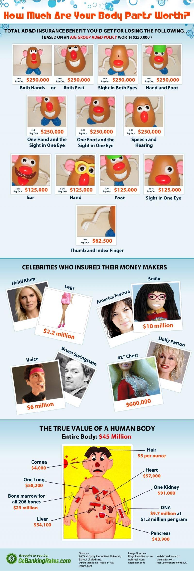 How Much Your Body Parts Worth #Infographic