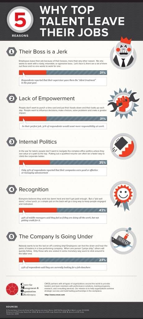 Why Top Talents leave their jobs