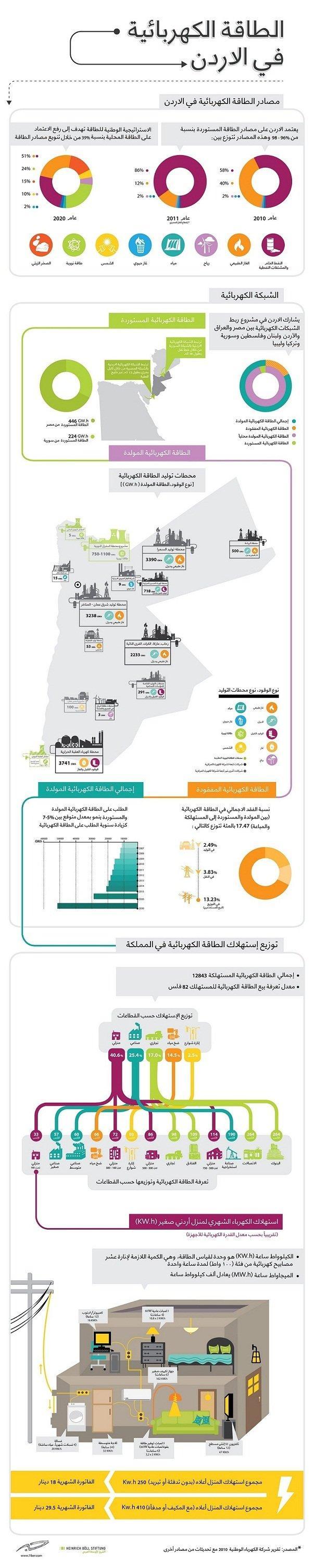 الطاقة الكهربائية في #الأردن #انفوجرافيك_عربي #انفوجرافيك