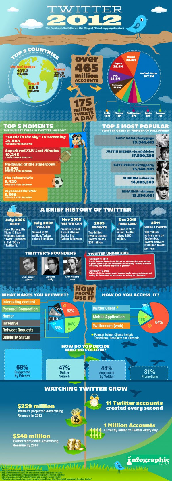 Twitter 2012 #infographic