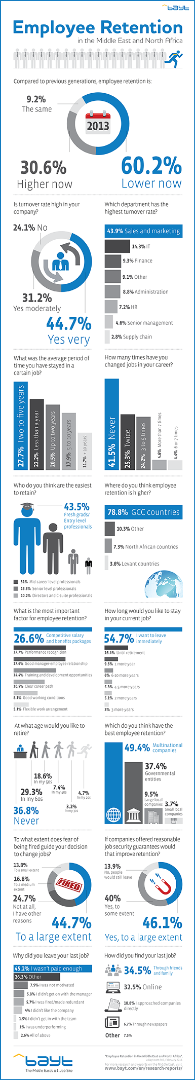 Employees Retention in MENA region #infographic