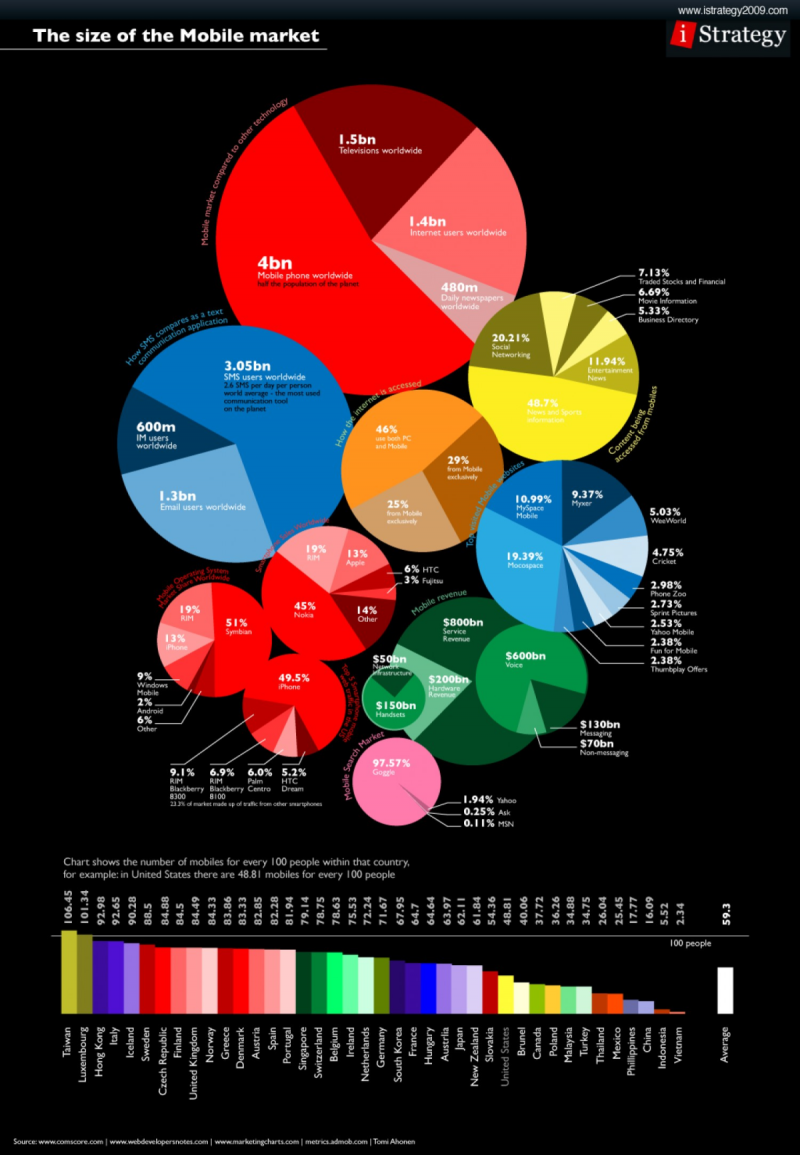 Anatomy of the Mobile #Market