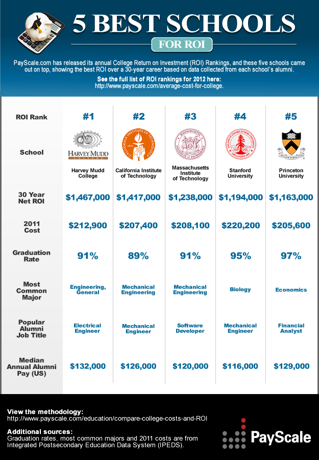 5 Best schools for ROI #infographic