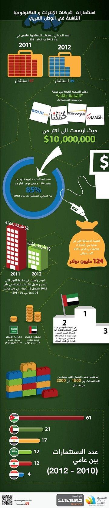 استثمارات شركات الإنترنت و التكنولوجيا الناشئة في الوطن العربي #انفوغراف #اقتصاد #انفوجرافيك #انفوجرافيك_عربي