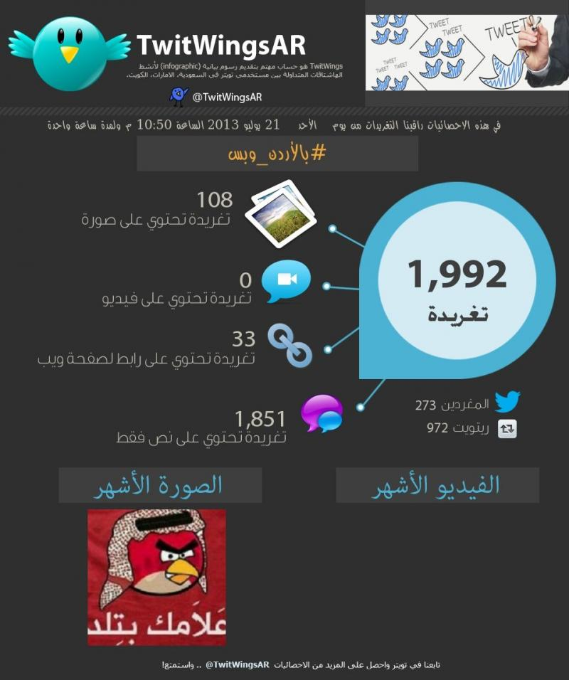 #بالأردن_وبس تحليل