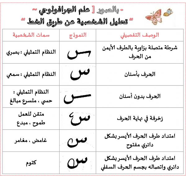 تحليل الشخصية حسب كتابة حرف السين.