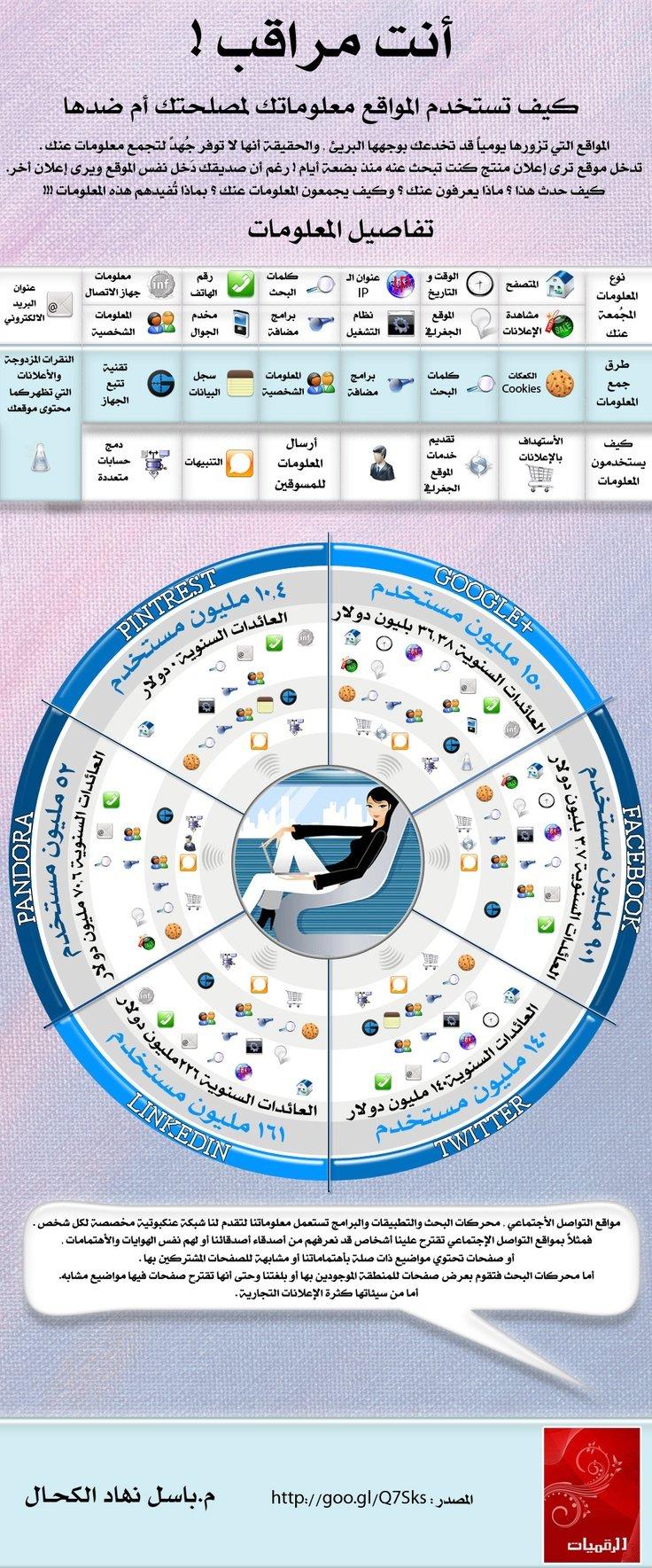 انت مراقب على الانترنت احذر !!! #انفوجرافيك #انفوجرافيك_عربي