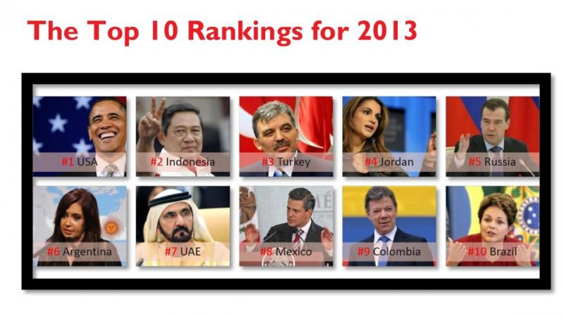Top 10 World Leaders on Twitter 2013