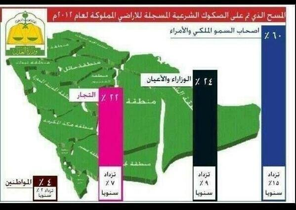 land distribution of ownership in KSA