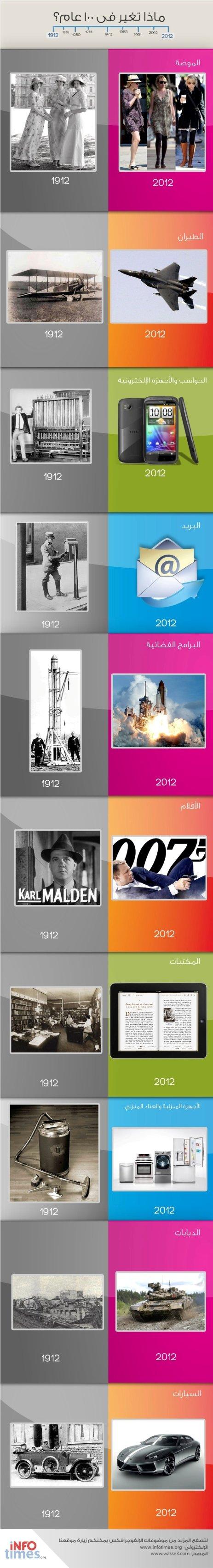 ماذا تغير في العالم على مدار 100 عام؟ #انفوجرافيك #معلومات