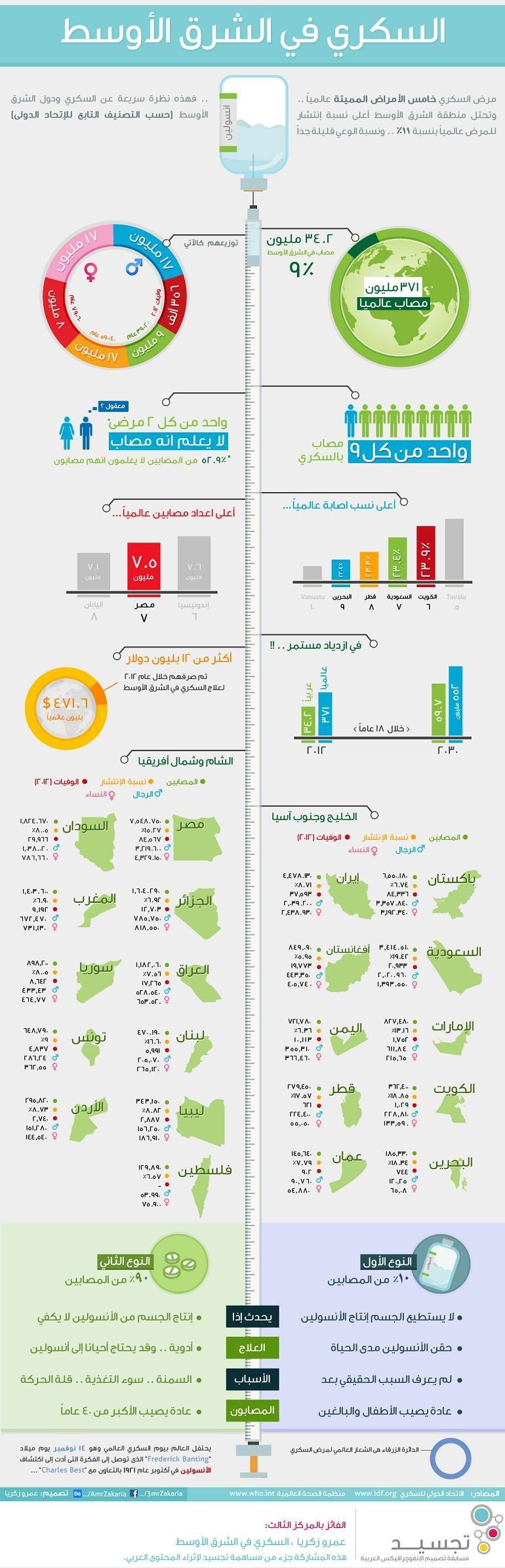 مرض السكري في الشرق الأوسط #انفوجرافيك #صحة