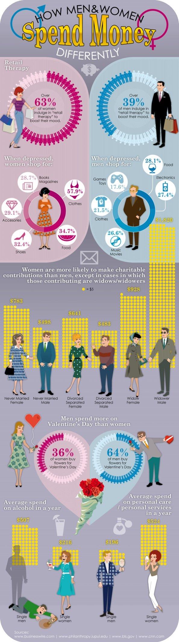 How men and women spend money
