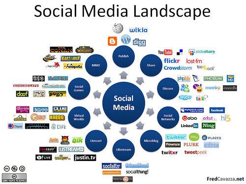Social media landscape #infographic