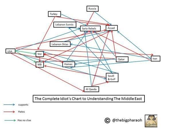 مخطط لفهم العلاقات السياسي في الشرق الأوسط #معلومات
