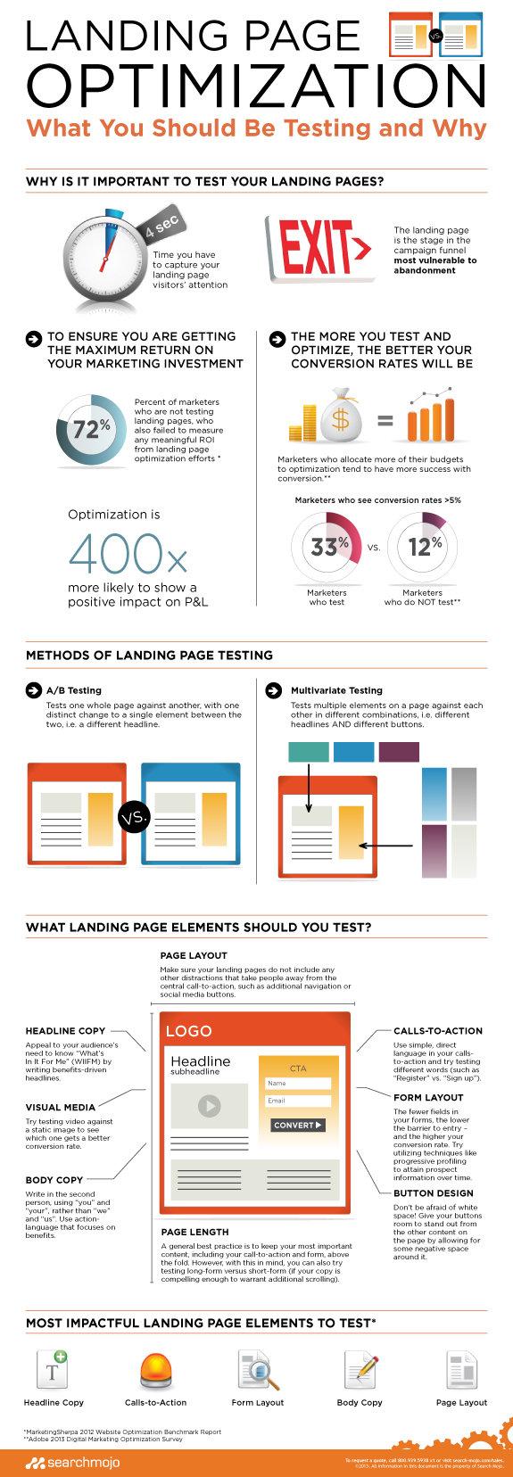 Landing Page Optimization #Infographic.