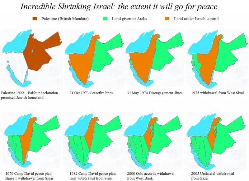 Shrinking Israel