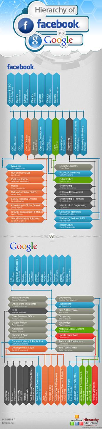 Facebook Vs Google organizational chart infographic