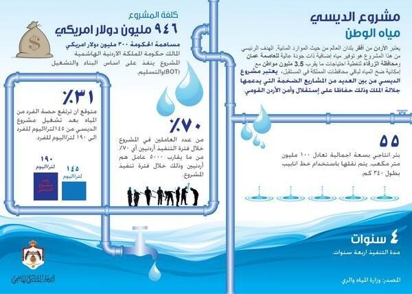 #معلومات عن مشروع الديسي #انفوجرافيك #jo