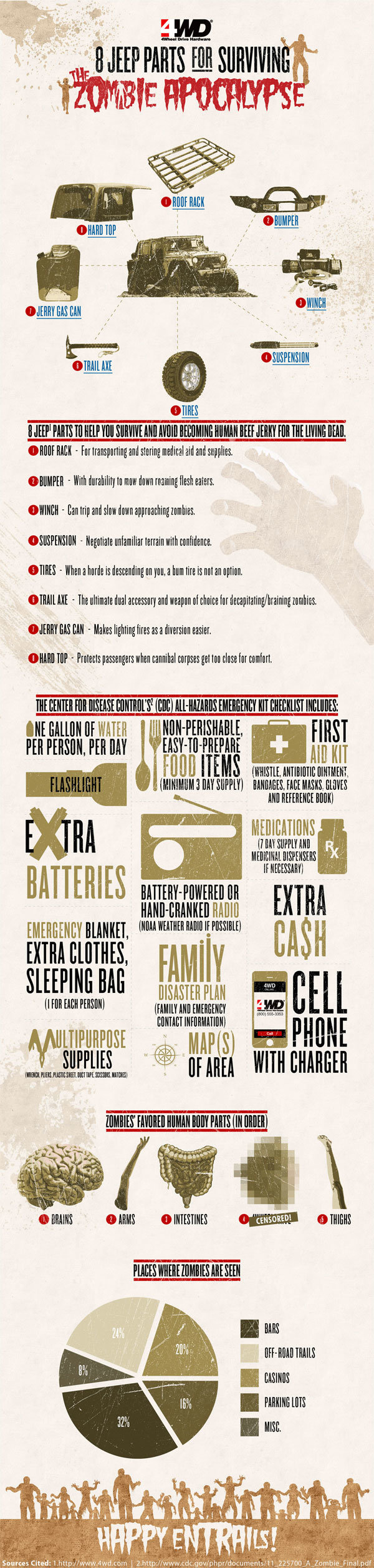 8 jeep parts for surviving the zombie apocalypse #infographic