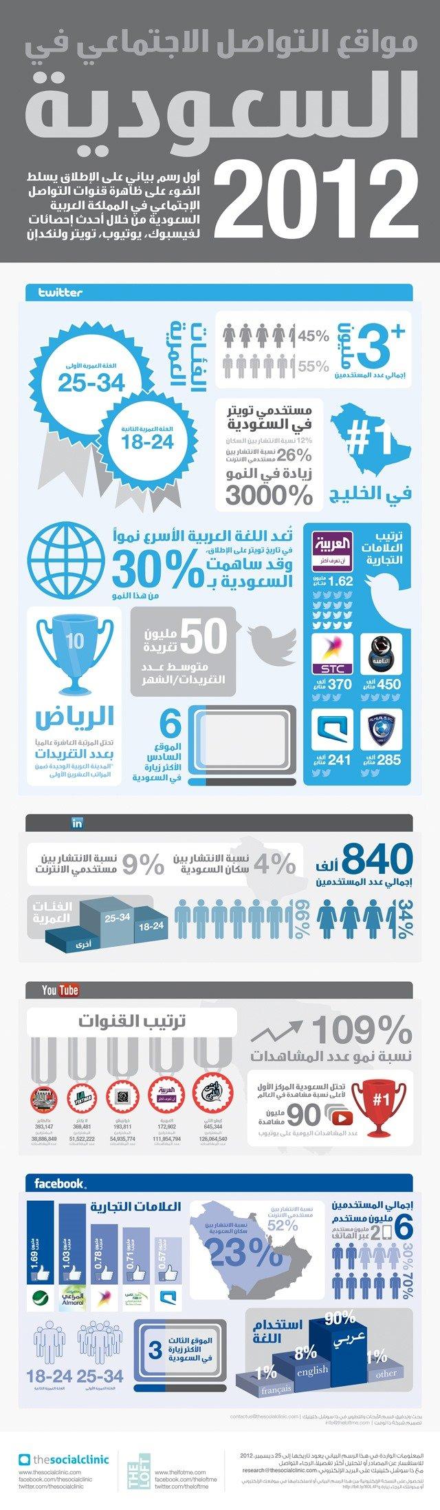 مواقع التواصل الاجتماعي في السعودية عام 2012 #انفوجرافيك