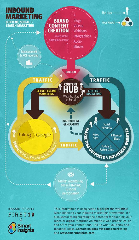 InBound marketing #infographic