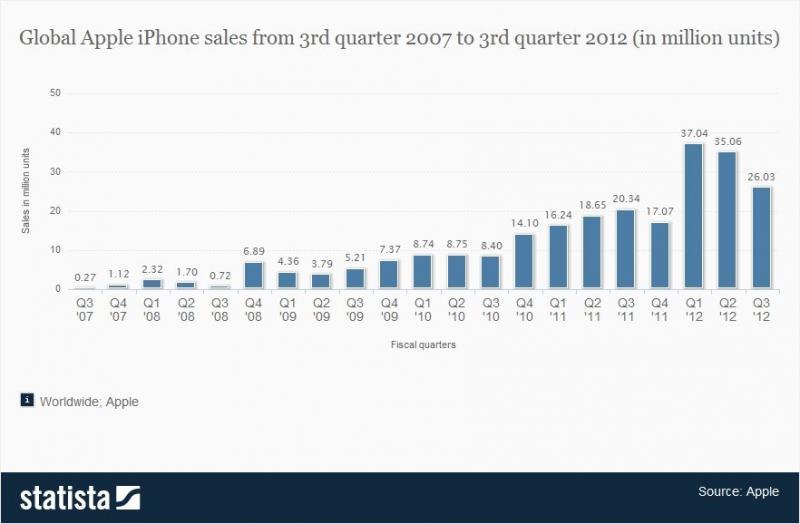 IPhone Sales Estimate