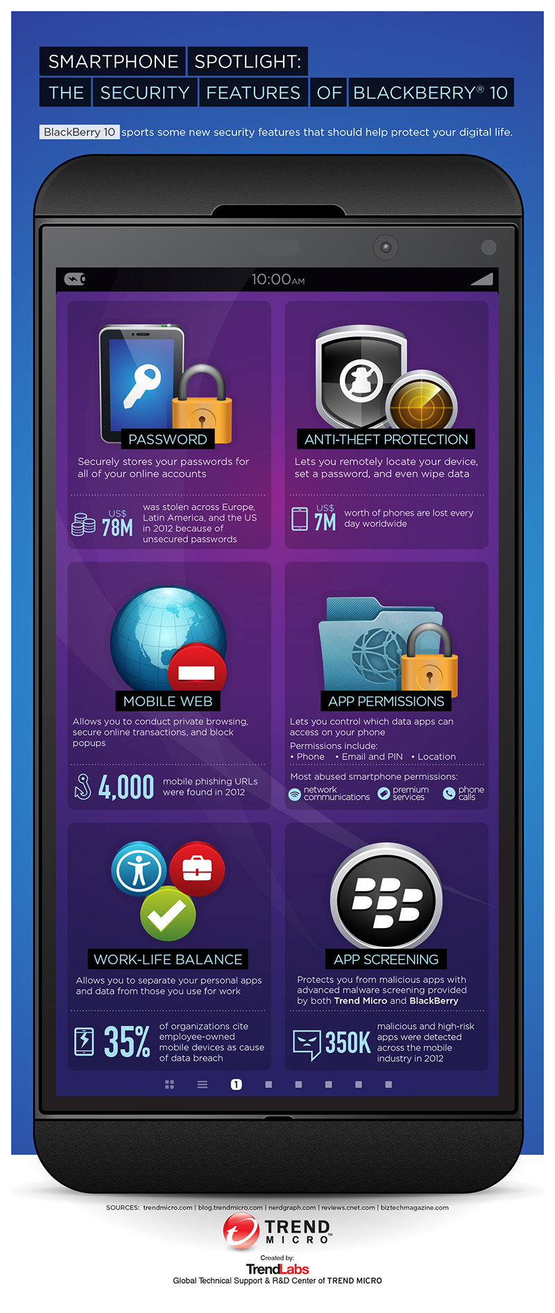 The security features of #blackberry 10 #infographic