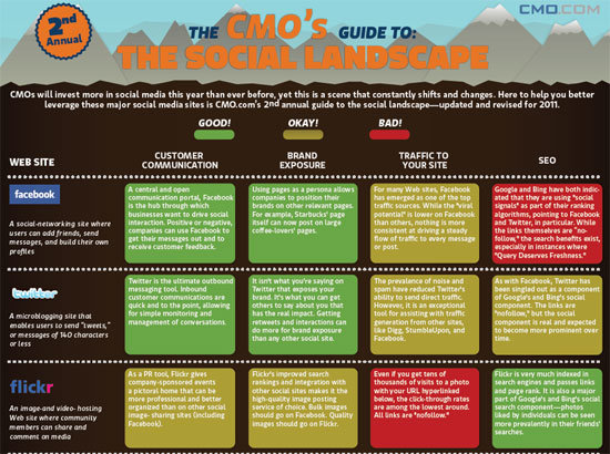 The CMO's guide to the social landscape #infographic