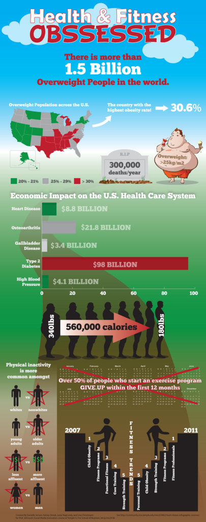 #health & #fitness obssessed #infographic