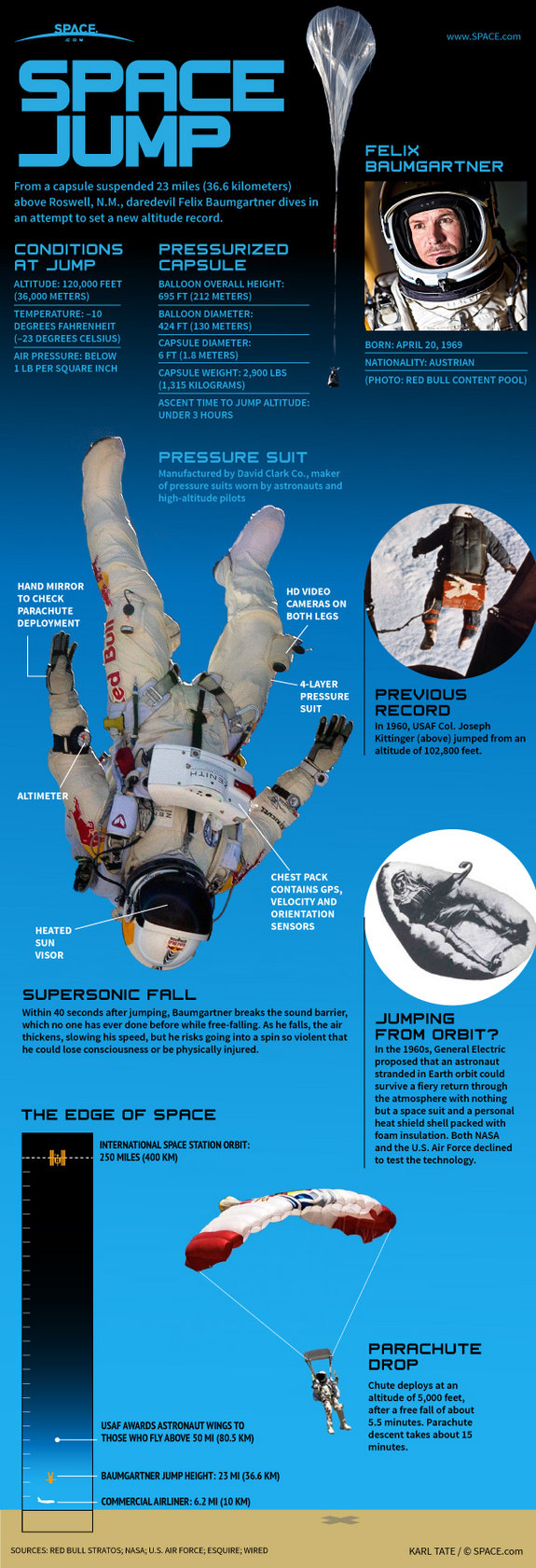 space jump #infographic