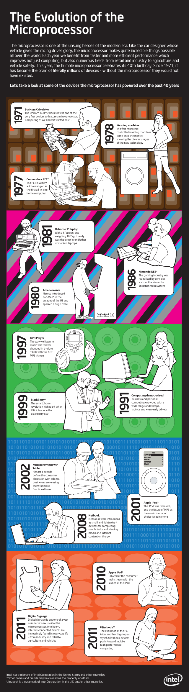 The Evolution of The Microprosseror #infographic