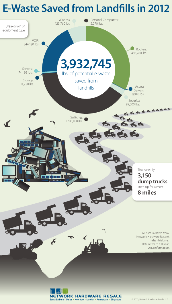 E wast saved from landfills in 2012 #infographic