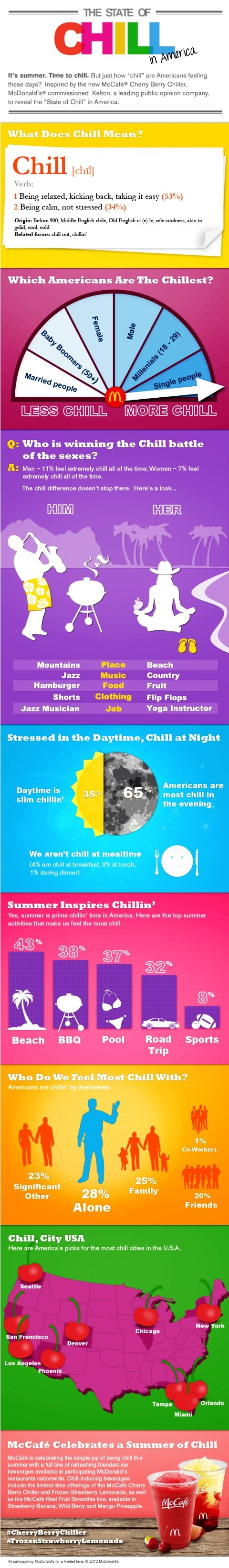 The state of chill in America #infographic