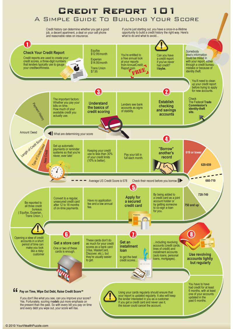 Credit report a simple guide to building your score #Infographic