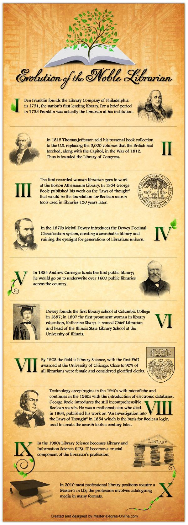 Evolution of the Noble Librarian #infographic