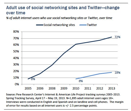 Social Saturation: 72% Of Online American Adults Now Use Social Networking Sites