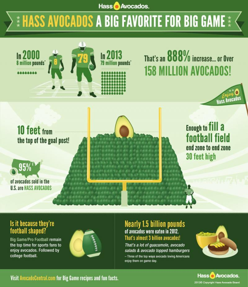 Hass Avocados a big favorite for big game #infographic