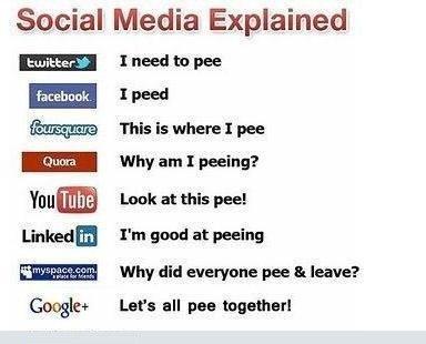 Social Media Explained #SMM