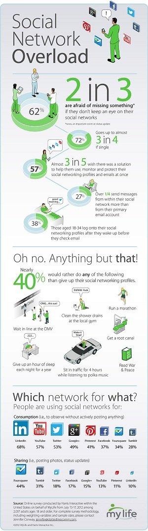 شبكات التواصل والضغوط الاجتماعية المترتبة عليها #انفوغراف #معلومات #انفوجرافيك #انفوجرافيك_عربي