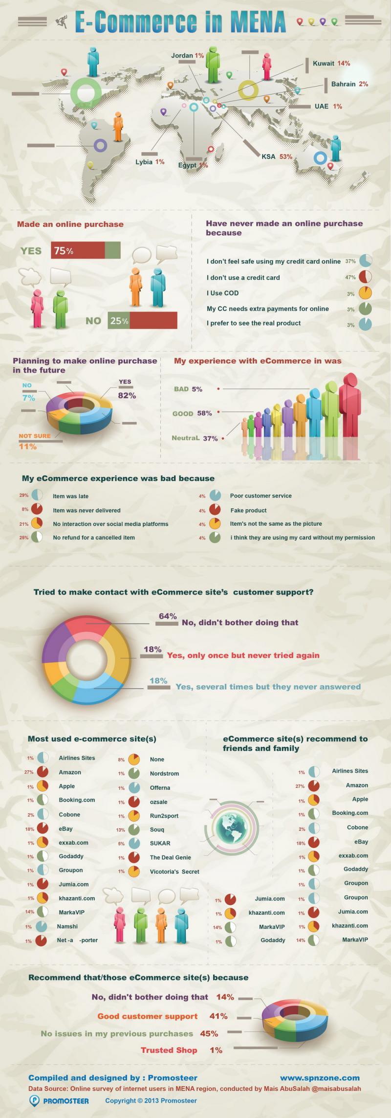 E-commerce Survey Infographic