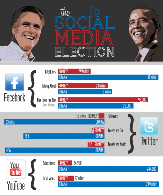 Social media election #infographic